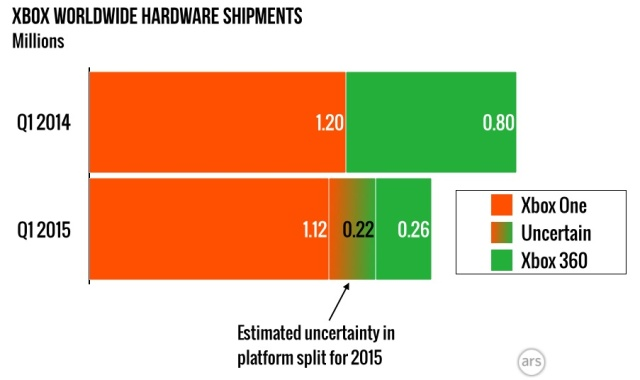 Ars estimates Xbox One sales remained relatively flat year-over-year, as overall Xbox unit sales fell 20 percent.