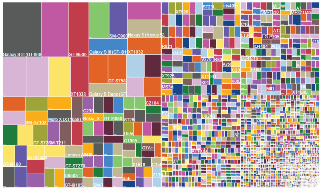 OpenSignal's Android device chart from August 2014—each rectangle is a unique model, and size represents the market share amongOpenSignal users.