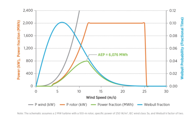 The expected yield from a wind turbine (green) is dictated by its capacity (orange) and the typical wind speed at the site (blue).