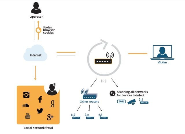 "The ""Linux/Moose"" worm turns routers into eavesdroppers, a covert channel for social network fraud, and a platform for spreading malware to client devices that connect through them to the Internet."