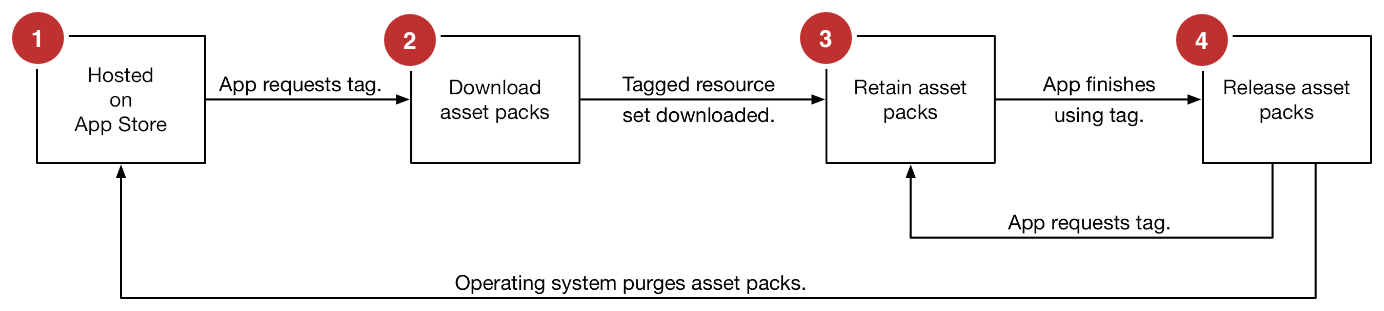 "The ""On-Demand Resource lifecycle"" for downloaded assets."