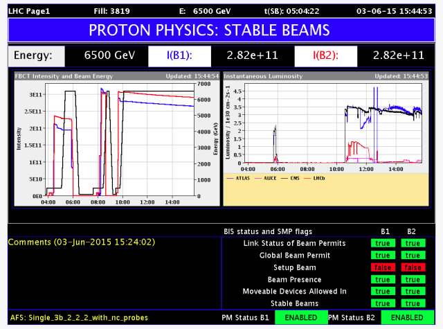 At left, the black line indicates energy, while the red and blue lines show number of protons (they decline as protons are destroyed during collisions). At right, the four colors represent detectors in the LHC, which are all recording data.