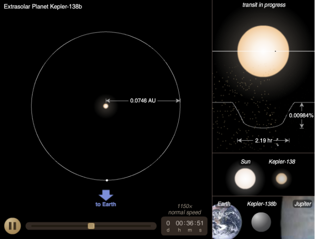 NASA's model for the light curve and orbit of this exoplanet.