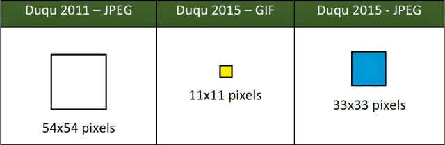 Both the 2011 and 2014/2015 versions of Duqu can hide traffic as encrypted data inside image files. Version 1.0 used a JPEG file. The new version can use a GIF or JPEG file.