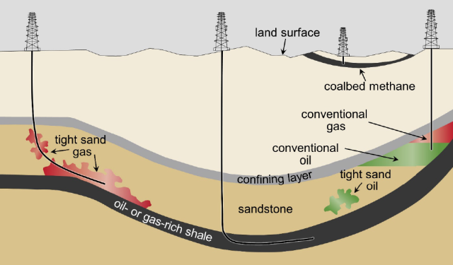 Different types of oil and gas wells—we're talking about the two on the left here.