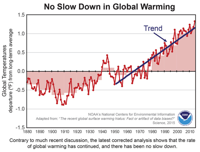 Updated NOAA temperature record shows little global warming slowdown