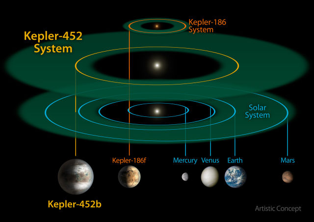 A comparison of the Solar System to two exoplanets. Kepler-186, discovered earlier, was the first Earth-like planet found in the habitable zone of a dim star. Kepler-452 is the first found in the habitable zone of a Sun-like star.