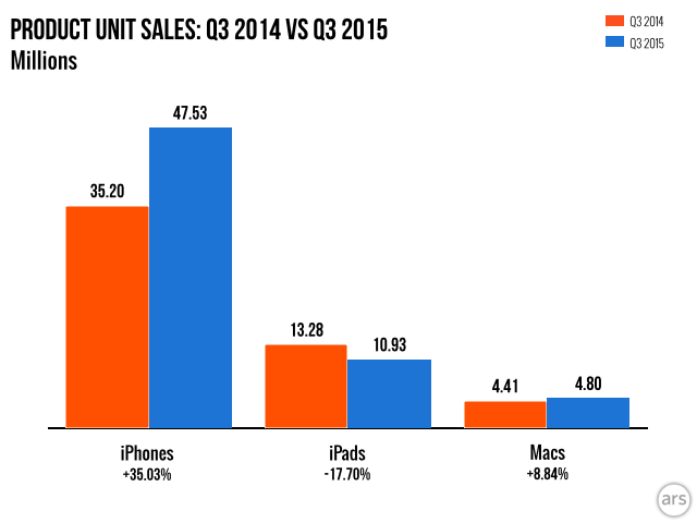 Apple's Q3 2015: iPhones and Macs up, iPads down, Apple ...