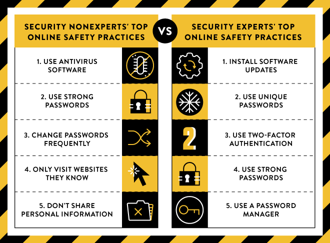 What Amateurs Can Learn From Security Pros About Staying
