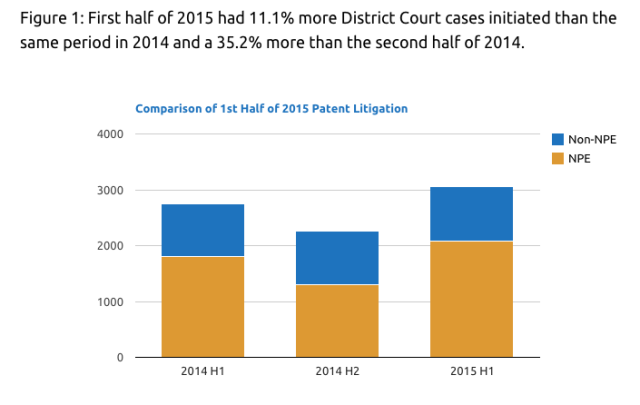 Patent troll lawsuits head toward all-time high