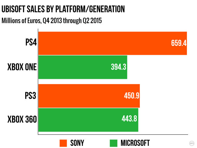 Unlike the last generation, Ubisoft's console revenues have been dominated by Sony systems this generation.