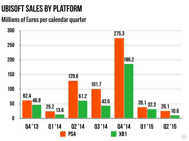 Every single quarter, Ubisoft is seeing more money come in from the PS4 than the Xbox One.