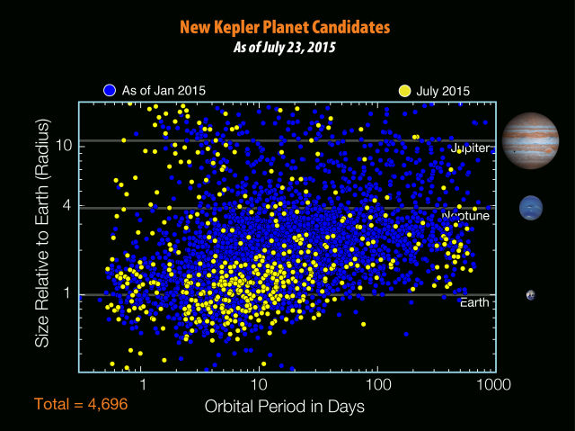 The full catalog of Kepler planetary candidates, with the newest finds shown in yellow.