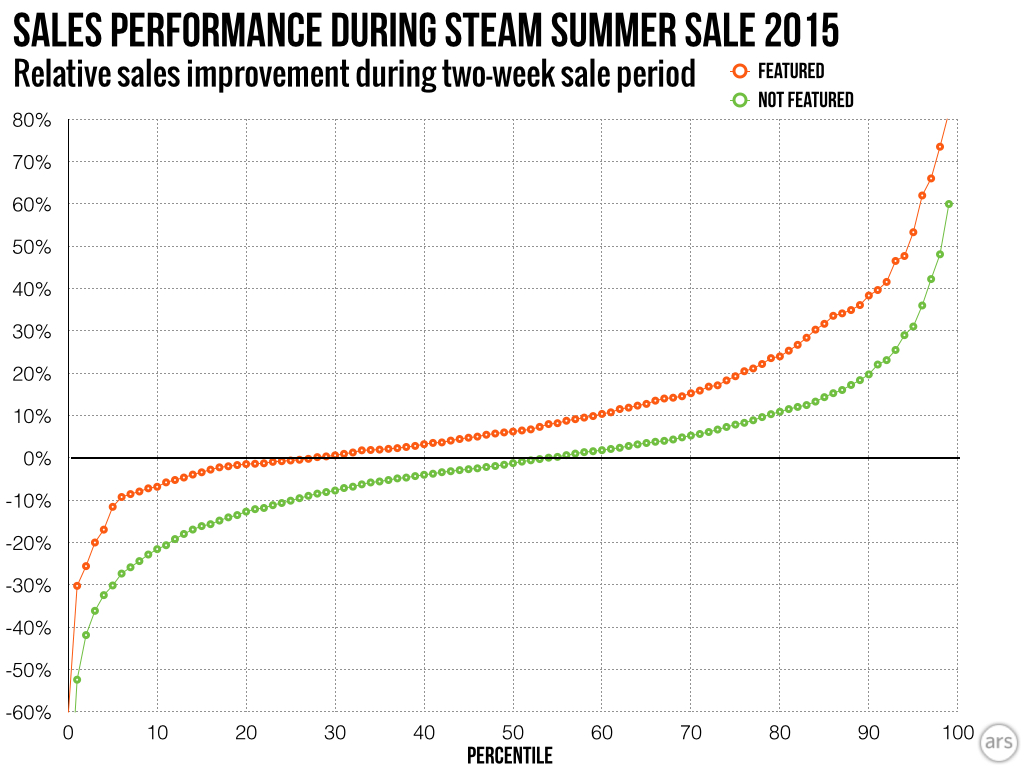 At all points in the distribution, featured games performed distinctly better than those that weren't featured on the Steam front page.