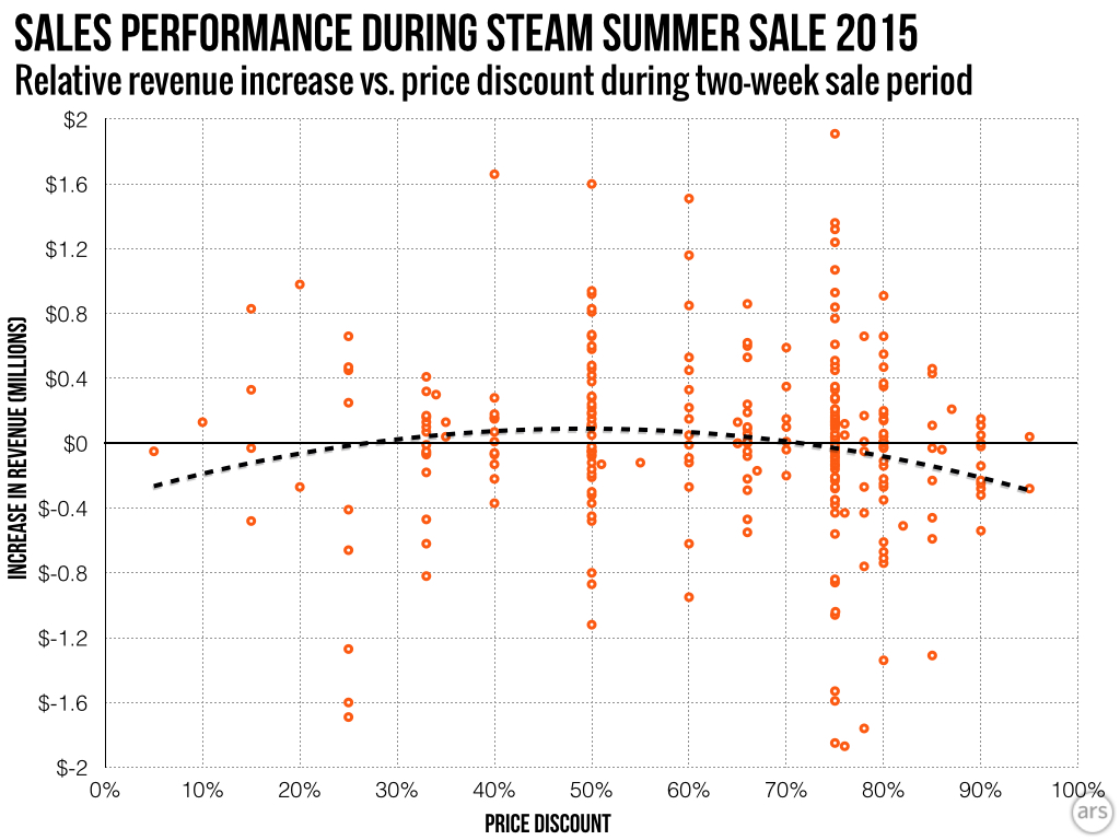 Many featured games with the most extreme discounts actually made less estimated revenue during the sale period.