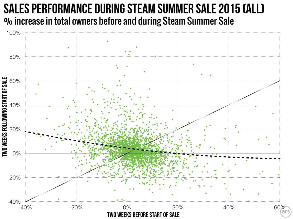 Across Steam, games were about as likely to have relative sales improve as they were to decrease during the sale period.
