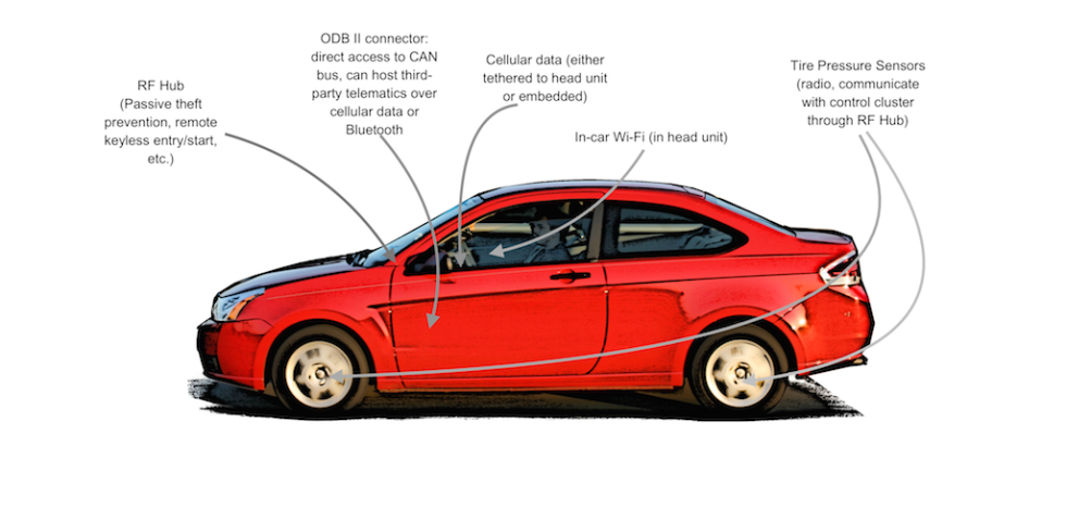 "The wireless attack surfaces of a typical late-model ""IoT"" car. Your hackage may vary."