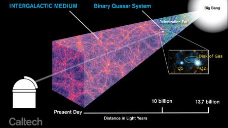 The forming galaxy with binary quasars as it fits into the timeline of the Universe. We're seeing it 10 billion years ago, during the epoch of galaxy formation.