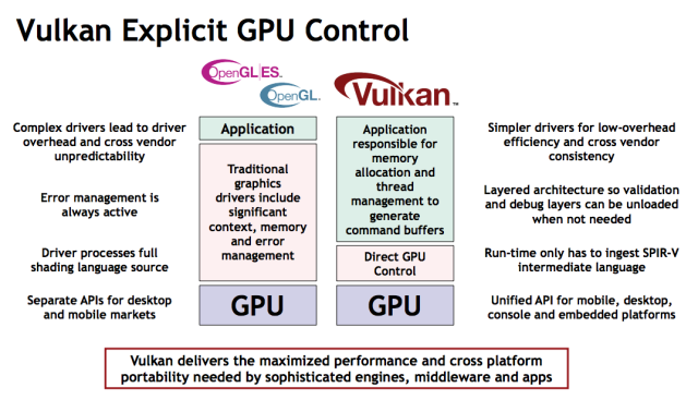 The Khronos Group lays out the differences between Vulkan and OpenGL.
