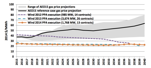 Compared to the cost of natural gas, recent wind power contracts are looking very good.