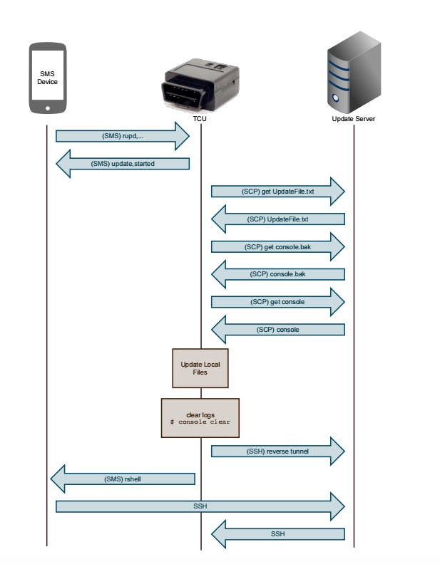 A diagram of the exploit of the Mobile Devices OBD II dongle by UCSD researchers—establishing a reverse remote shell session to attack the vehicle's CAN bus.