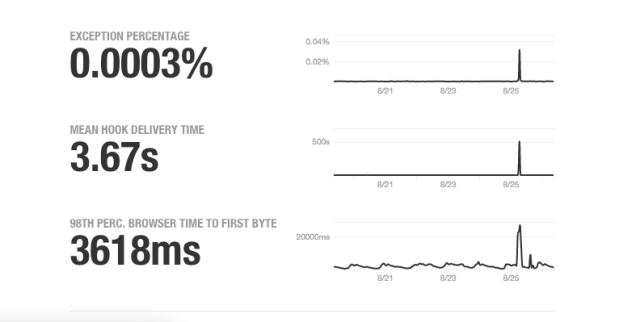 GitHub's status page statistics show the spike in abnormal traffic on Tuesday morning.
