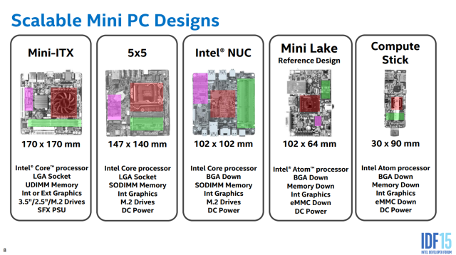 The range of mini-PC form factors.