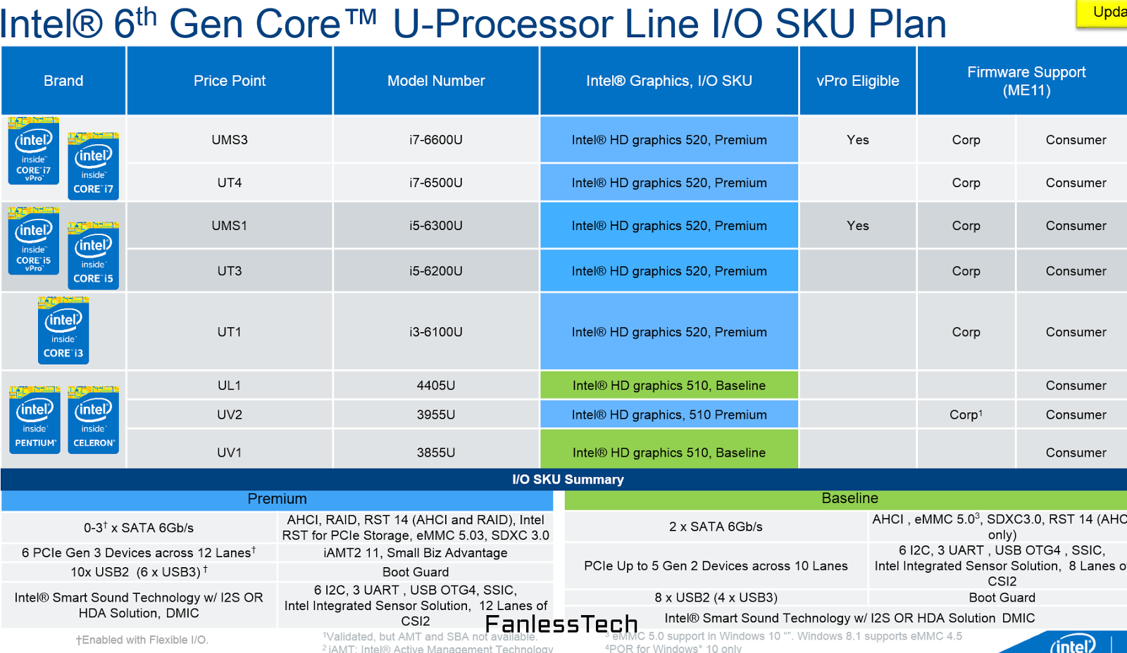 The Skylake-U GPU and chipset details.