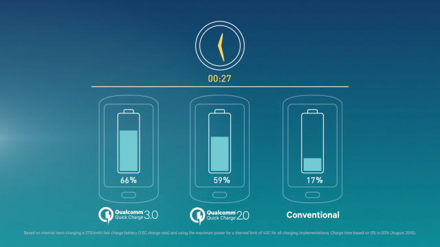 Quick Charge 3.0 versus 2.0 and standard charging.