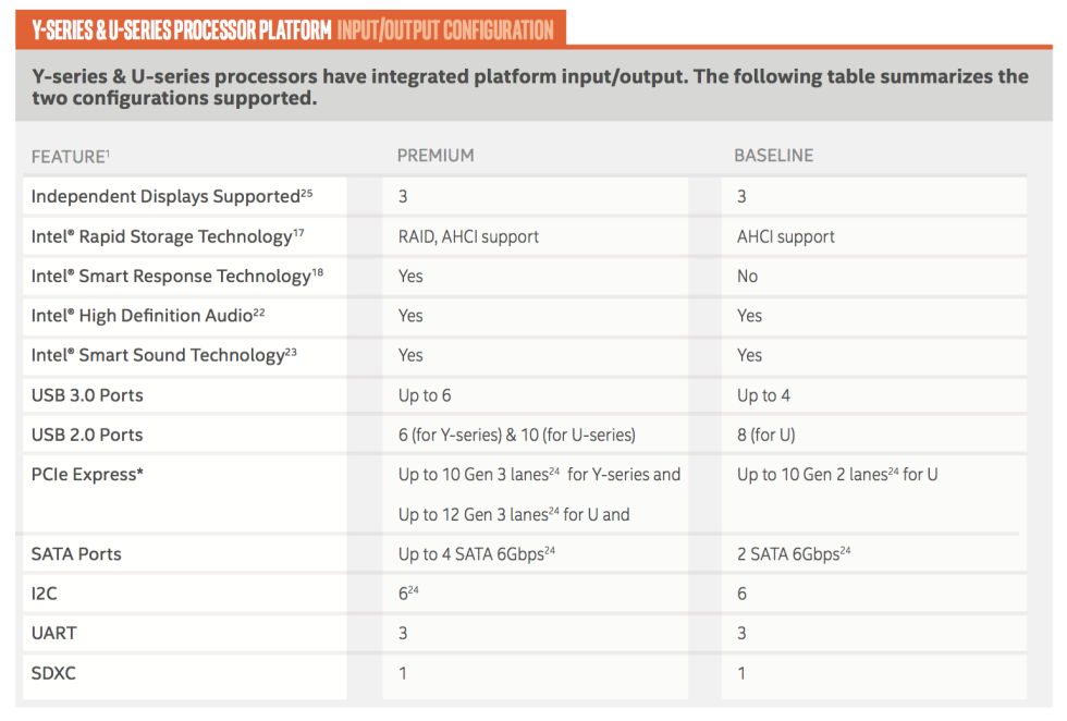 I/O supported by U- and Y-series integrated chipsets.