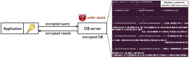 A diagram of how CryptDB is supposed to help secure data on SQL databases while allowing applications to work with its data. A Microsoft Research-led team has claimed to have found new ways to crack the crypto that protects some data in cloud databases.