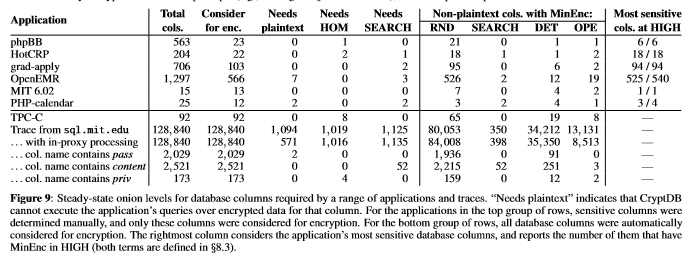 A table from the original CryptDB paper, showing the number of columns requiring OPE and DET encryption for sample applications to function properly.