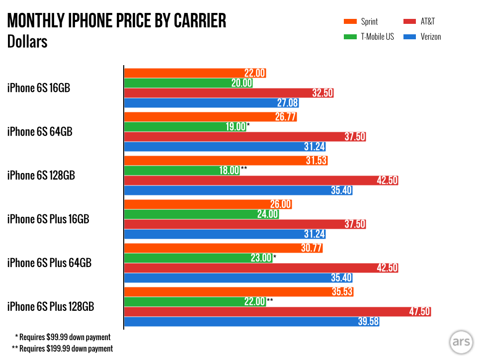 Apple's iPhone Upgrade Program vs  the big four carriers