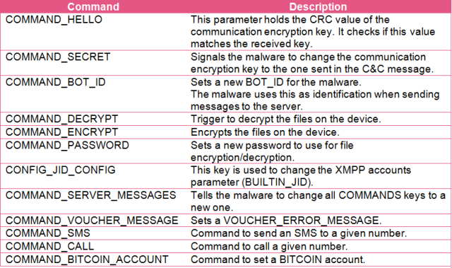 Some of the command interfaces used by ransomware operators to communicate with infected phones over XMPP.