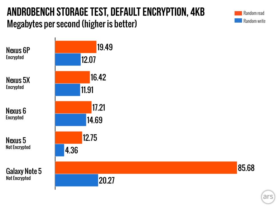 Nexus 6P 128GB - Internal Storage Benchmarks : Nexus6P