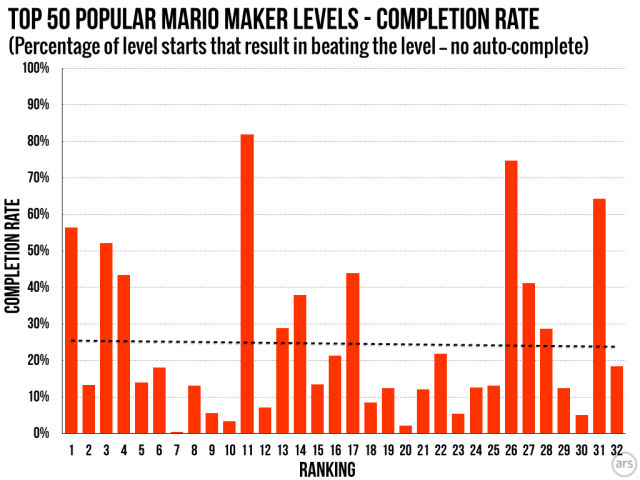 Moneyball, but for Mario—the data behind Super Mario Maker