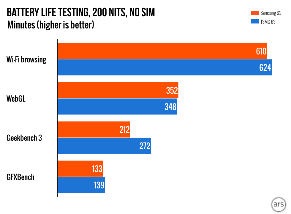 Samsung vs  TSMC: Comparing the battery life of two Apple