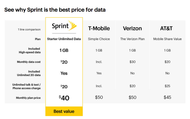 compare and contrast sprint vs verizon