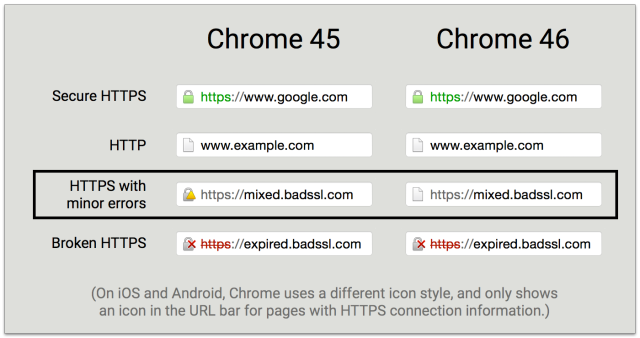 "Chrome finally kills off the HTTP-HTTPS ""mixed content"" warning"