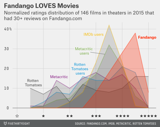 Boy, Fandango users sure love movies... and they love those specific movies more than users at any other site.
