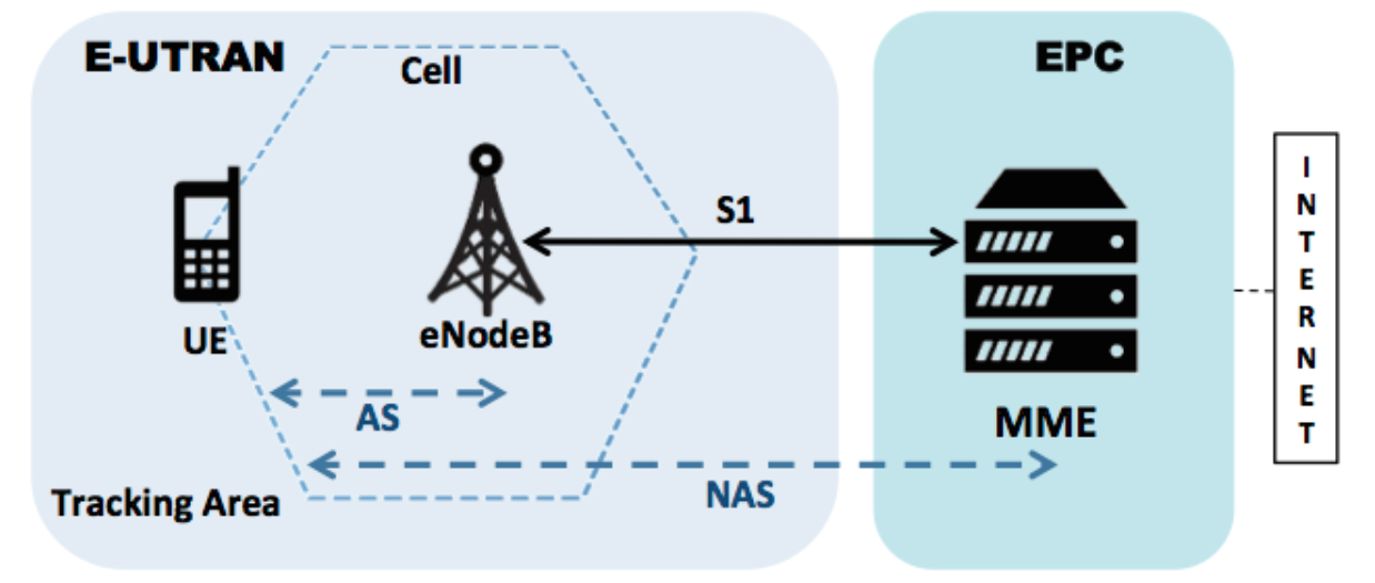 Low-cost IMSI catcher for 4G/LTE networks tracks phones' precise locations