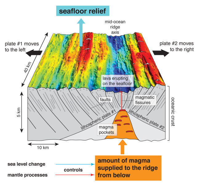 Can the climate really control mid-ocean ridges?