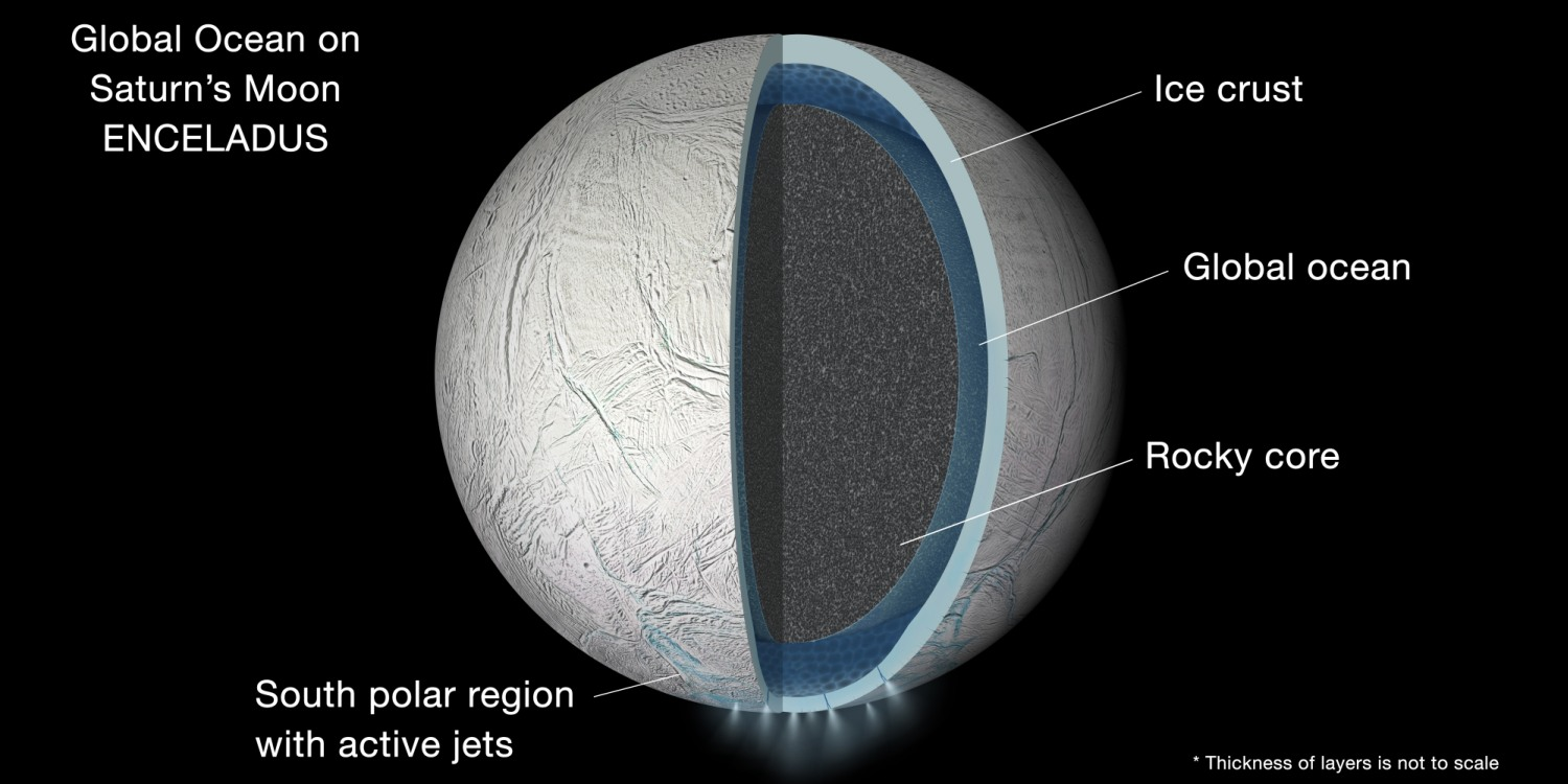 Illustration of the interior of Saturn's moon Enceladus showing a global liquid water ocean between its rocky core and icy crust. Thickness of layers is not to scale.