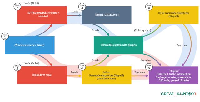 A diagram of the Regin platform.