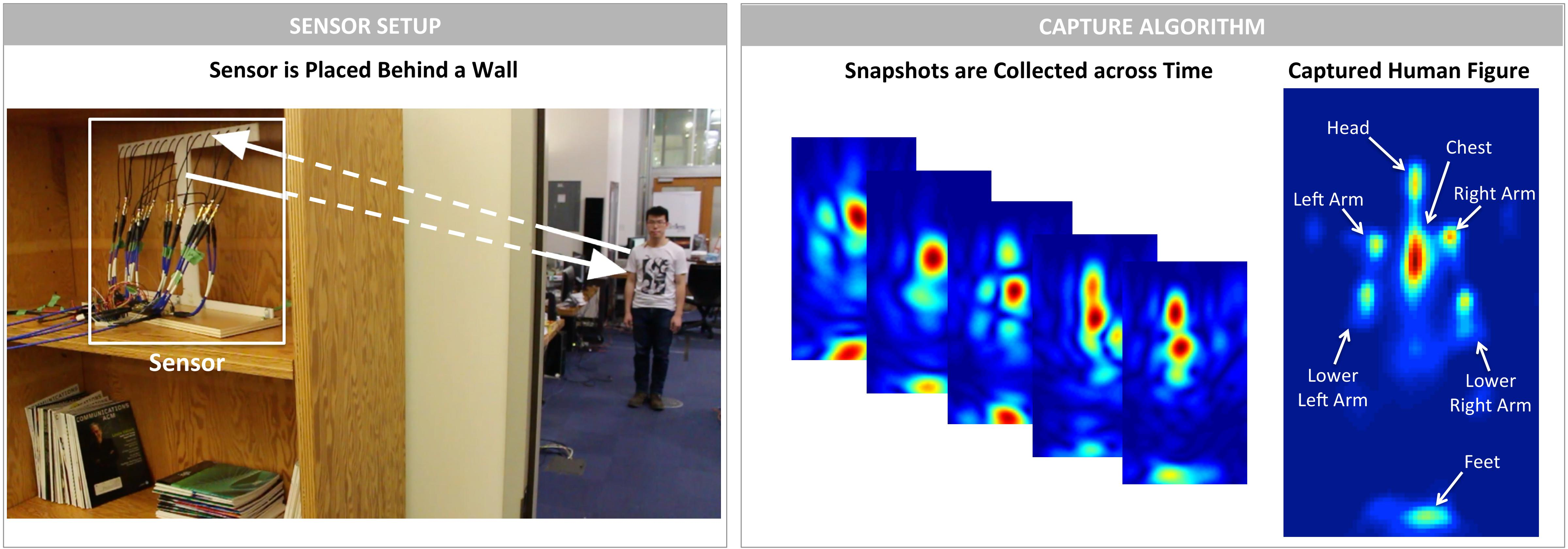 Mit Uses Wireless Signals To Identify People Through Walls