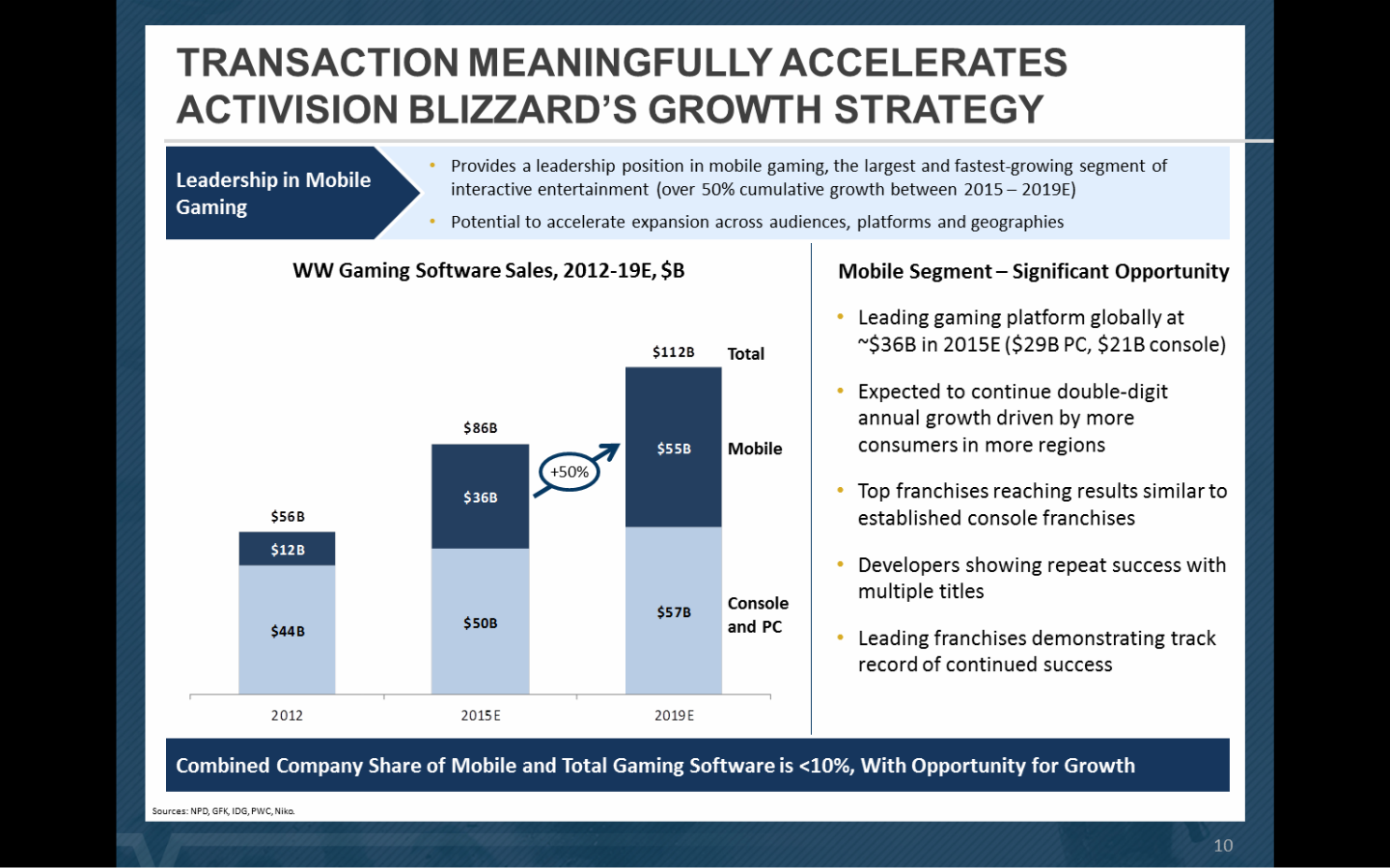Activision's own projections for the industry show why it's so concerned with getting a foothold in mobile gaming.