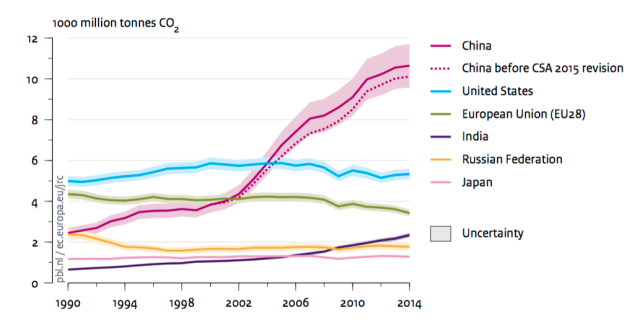 Emissions trends: China flattening, US flat, and EU dropping. But be very afraid of India's growth.