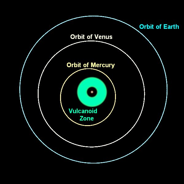 The possible orbit of Vulcan, and later of the Vulcanoids.