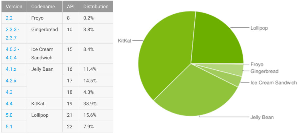 Android version distribution, as of October. Android 6.0 isn't shown because it also was released October 5.