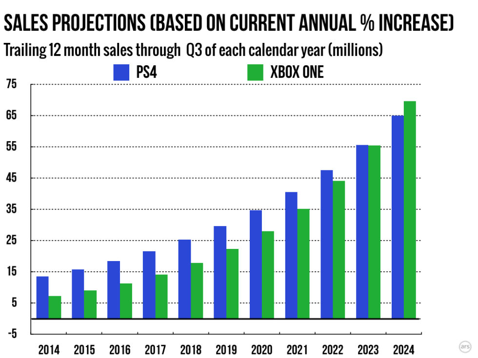 Analysis: Sony Continues To Widen Its Console Sales Lead
